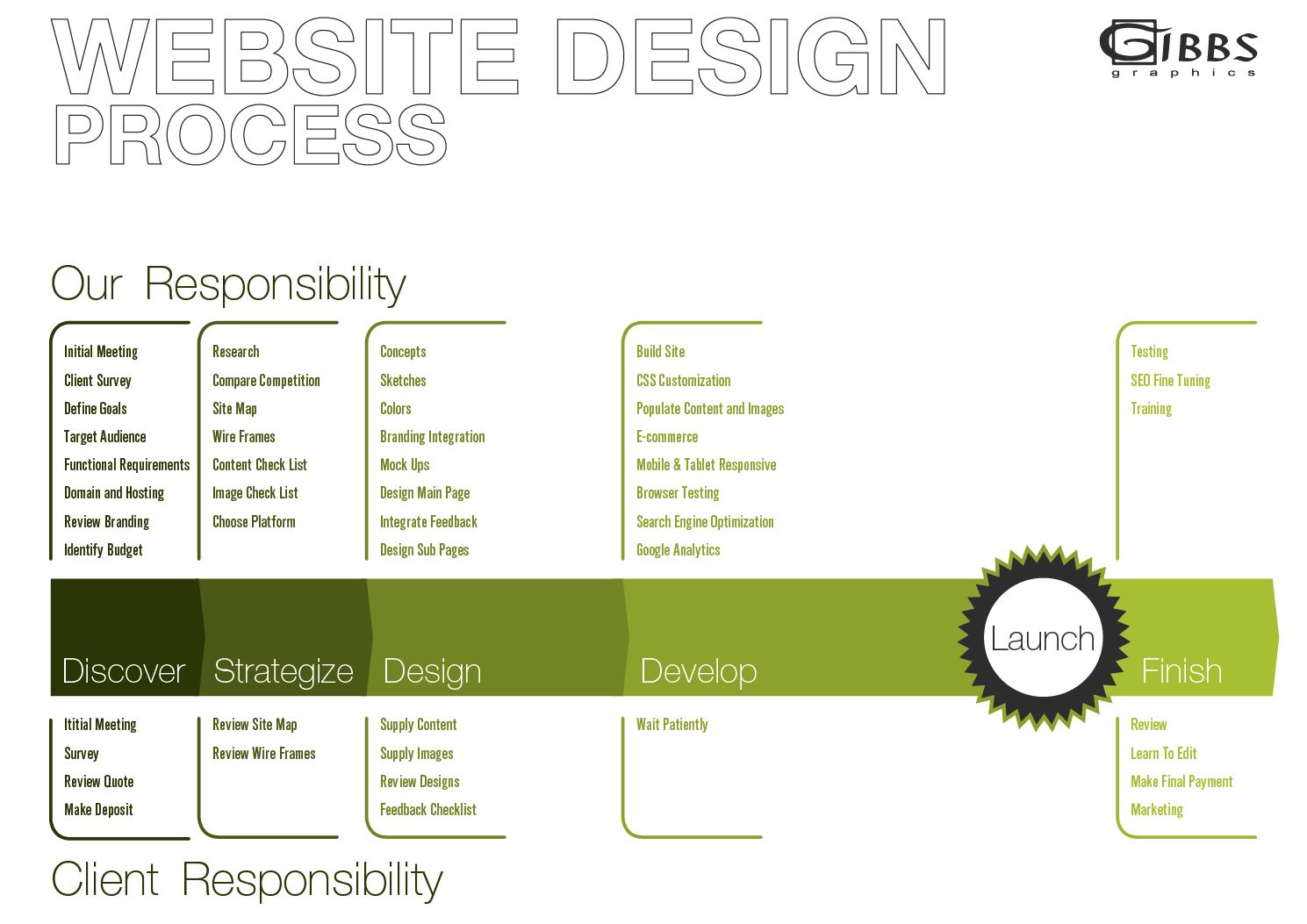 Gibbs Graphics web process
